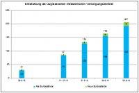 Grafik zur Entwicklung der MVZ